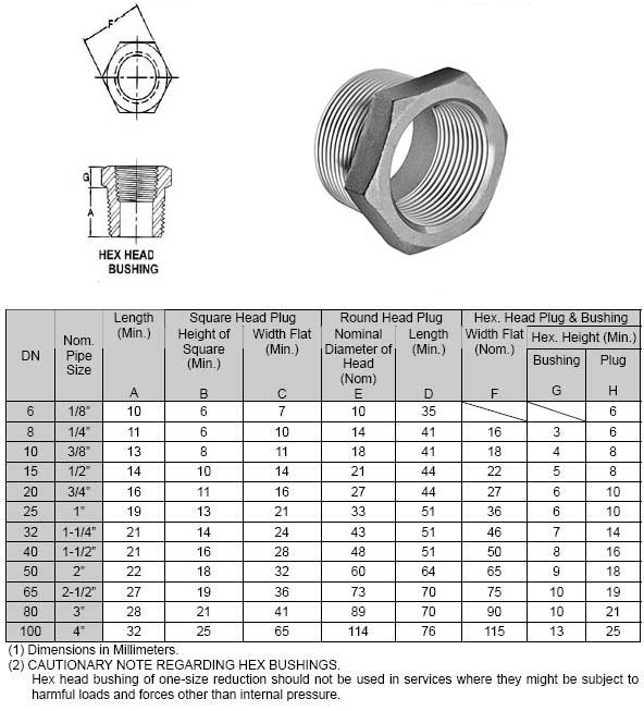 Threaded Hex Head Bushing Dimensions